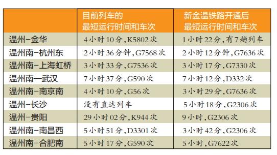 目前温州到杭州的动车,走的是甬台温铁路,经宁波到达杭州,全程430公里,运行时间最短的为G7568次列车,耗时2小时36分钟;运行时间最长的为D3132次列车,耗时3小时25分钟。而新金温铁路正式运营后,旅客从温州南出发去杭州东,至少可节约24分钟。按高铁二等车票价格计算,每张车票预计可节约37元。